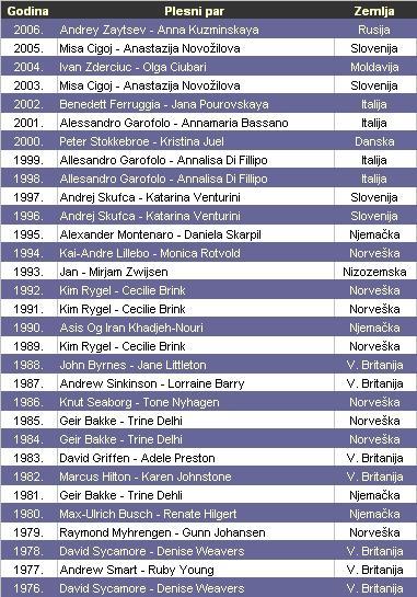 Europski prvaci u 10 plesova.JPG