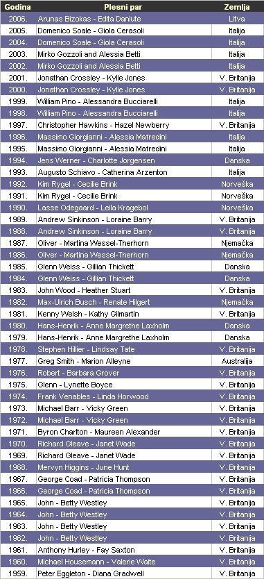 Svjetski prvaci u standardnim (ST) plesovima.JPG